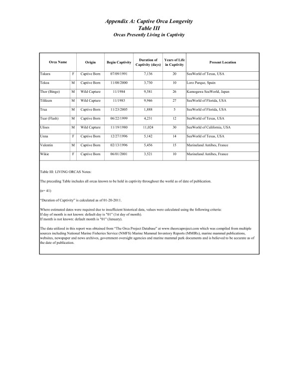 Appendix A Table III b